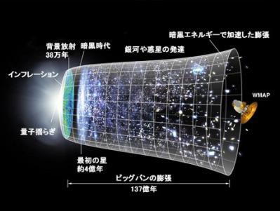 暗黒エネルギーが関わっているとされる宇宙の膨張とその加速を時系列で表したイメージ図