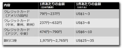 クレジットカードおよび銀行口座の価格動向(1米ドル=79円で換算)