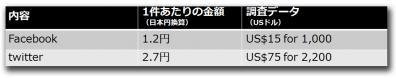 SNSアカウントの価格動向(1米ドル=79円で換算)