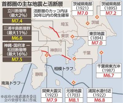 首都直下地震の発生確率