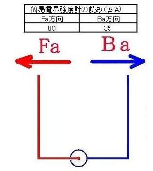 1 方向性2