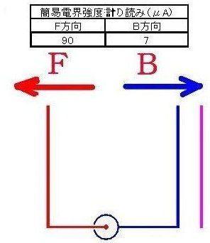3 方向性1