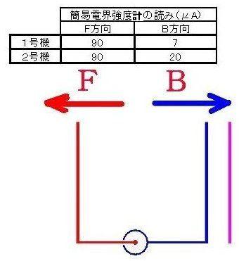 6 方向性