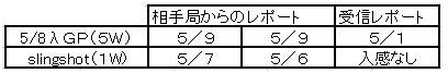 7 RSレポート