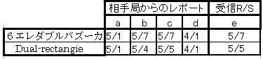 2 レポート