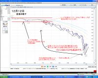 12月12日急落ののチャート
