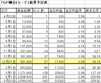 GP融合トレード予定表(長期)