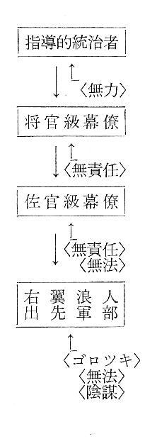支配の構成図