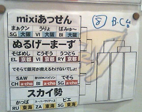 a-choトーナメント表