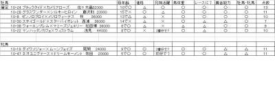 馬評価表2-1