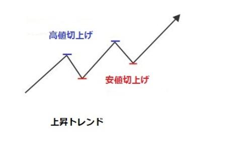 ダウ理論上昇の図