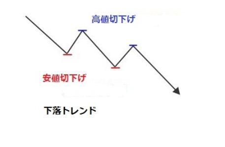 ダウ理論下降の図