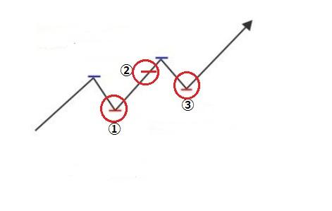 ダウ理論上昇の図 エントリーポイント追加
