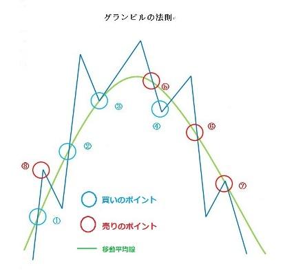 グランビルの法則 図表写真