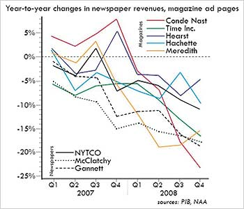 Magazine ad page/newspaper revenue 07-08