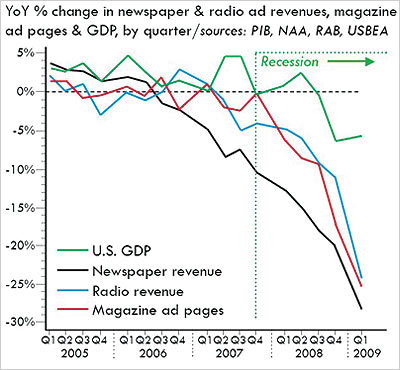 Traditional media % change of ad revenue