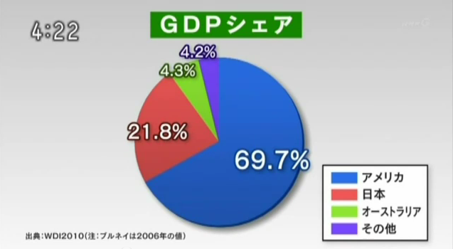 GDPシェア