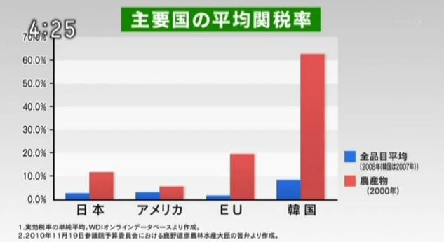 主要国の平均関税率