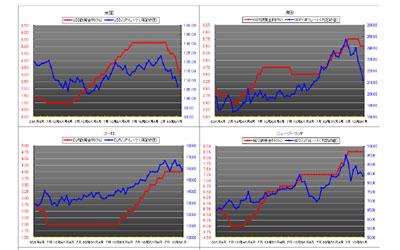 各国の政策金利の推移とクロス円レートの関係