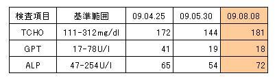090808 凛の血液検査結果