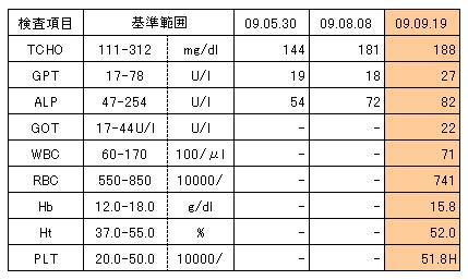 090919 凛の血液検査結果