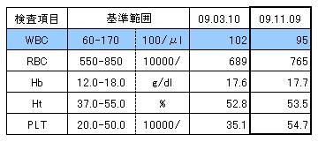 MARIN 20091109血液検査結果