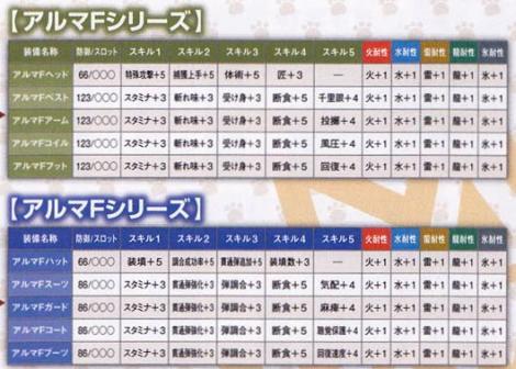 211【課金:AK 剣士ガンナー】アルマシリーズ