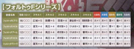 220【課金:TP 剣士】フォルトゥシリーズ
