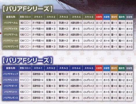202【剣士・ガンナー】パリアシリーズ