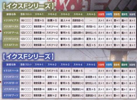 208【課金:パッケ 剣士ガンナー】イクスシリーズ