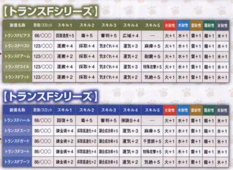 207【ネカフェ 剣士ガンナー】トランスシリーズ