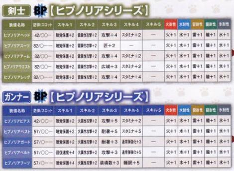 213【課金:BP 剣士ガンナー】ヒプノリア→フィアラルシリーズ1