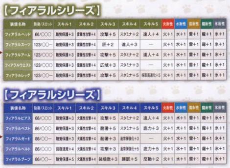 213【課金:BP 剣士ガンナー】ヒプノリア→フィアラルシリーズ2