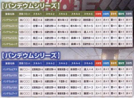 212【課金:BP 剣士ガンナー】エス・クェラ→バンデウムシリーズ2
