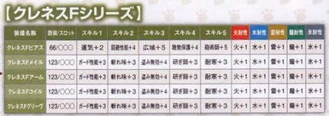 216【課金:TP 剣士】クレネスシリーズ