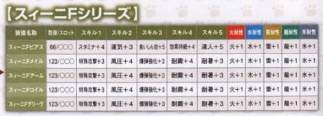 217【課金:TP 剣士】スィーニシリーズ