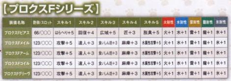 221【課金:TP 剣士】プロクスシリーズ