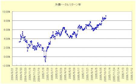 外債全体のリターン率