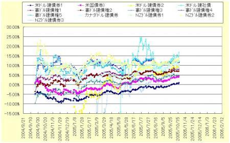 外債各々のリターン率