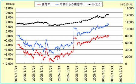 株式騰落率1