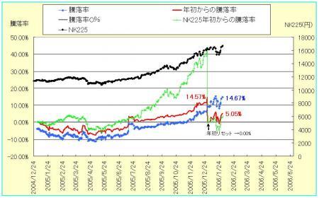 株式騰落率2
