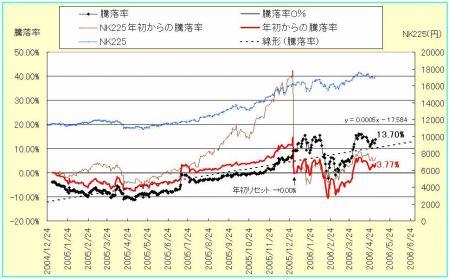 株式騰落率3