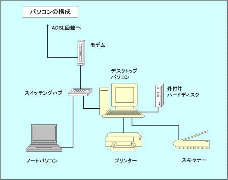 パソコンの構成
