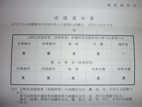 二回試験成績