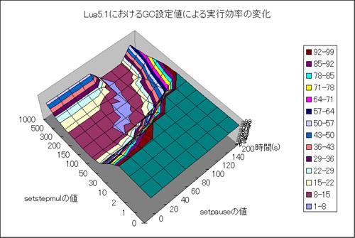 Lua GCテスト グラフ3