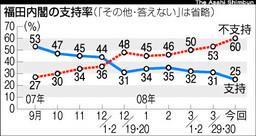 福田内閣の支持率1