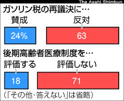 福田内閣の支持率2