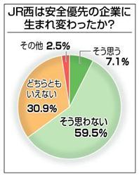 JR福知山線脱線事故被害者アンケート(産経)