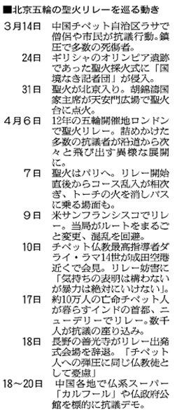 聖火リレー(長野・朝日新聞)3