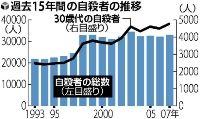 自殺者数の推移(過去15年間)